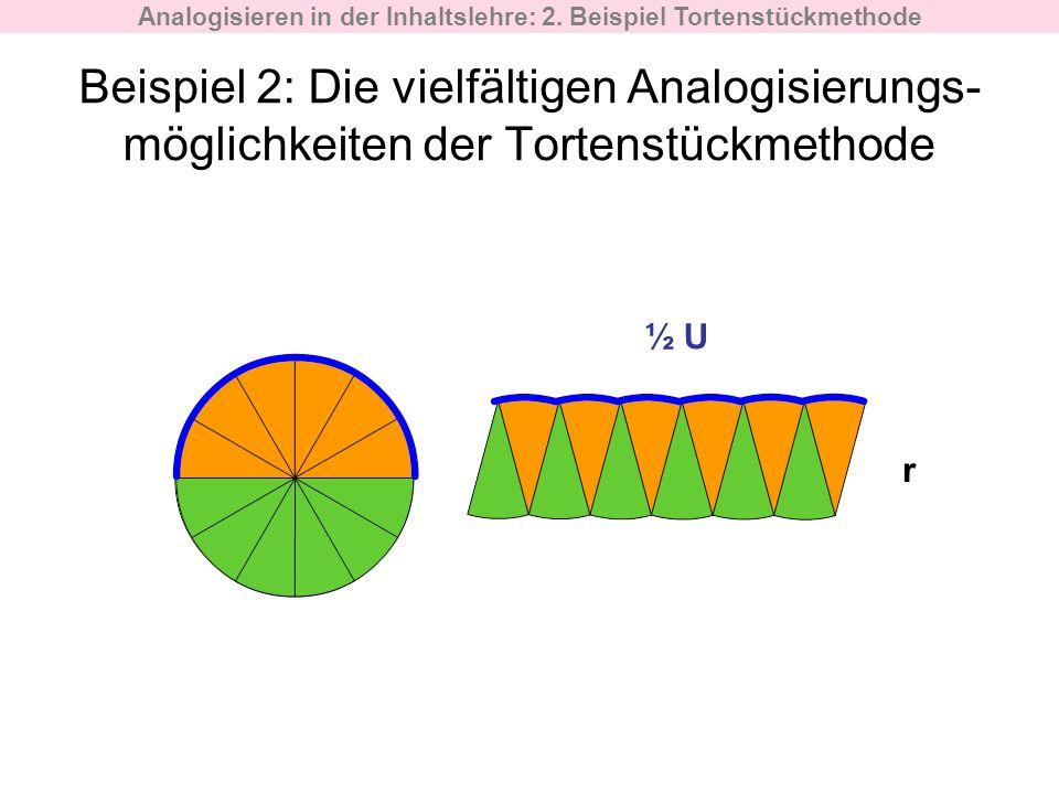 Analogisieren in der Inhaltslehre: 2. Beispiel Tortenstückmethode