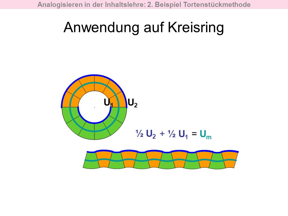 Anwendung auf Kreisring