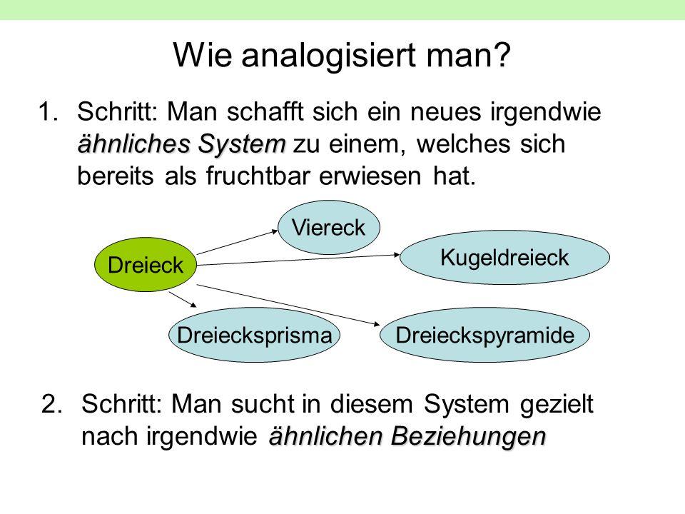 Wie analogisiert man Schritt: Man schafft sich ein neues irgendwie ähnliches System zu einem, welches sich bereits als fruchtbar erwiesen hat.