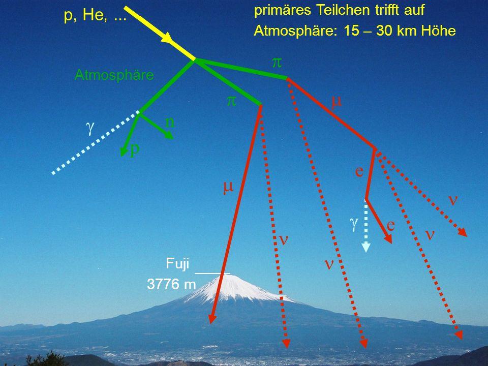 p, He, ... primäres Teilchen trifft auf Atmosphäre: 15 – 30 km Höhe. p. Atmosphäre. p. m. n. g.