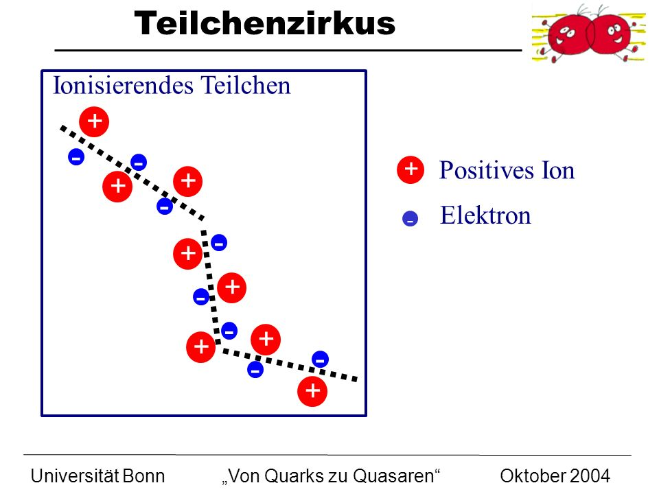 + - - + + - - + + - - + + - - + Ionisierendes Teilchen Positives Ion +