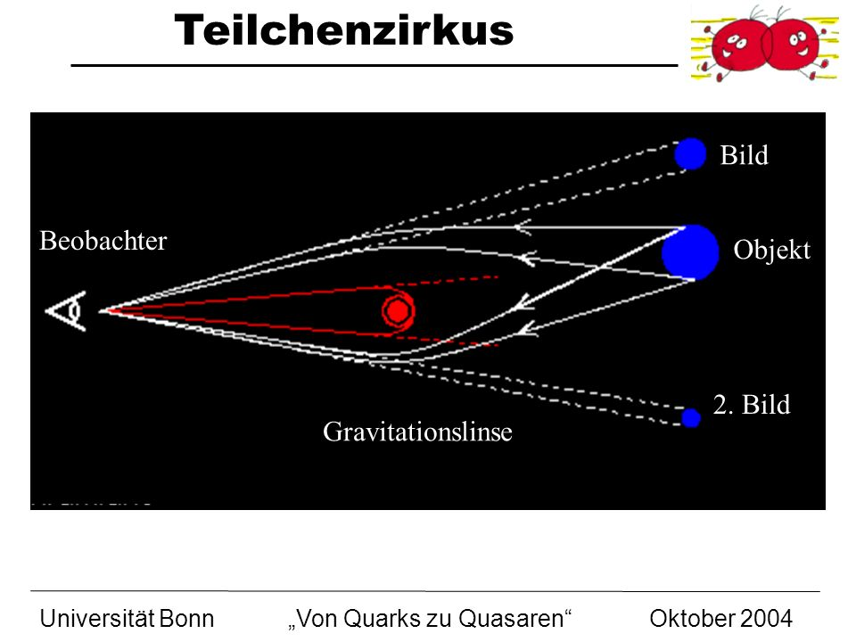 Bild Beobachter Objekt 2. Bild Gravitationslinse Universität Bonn