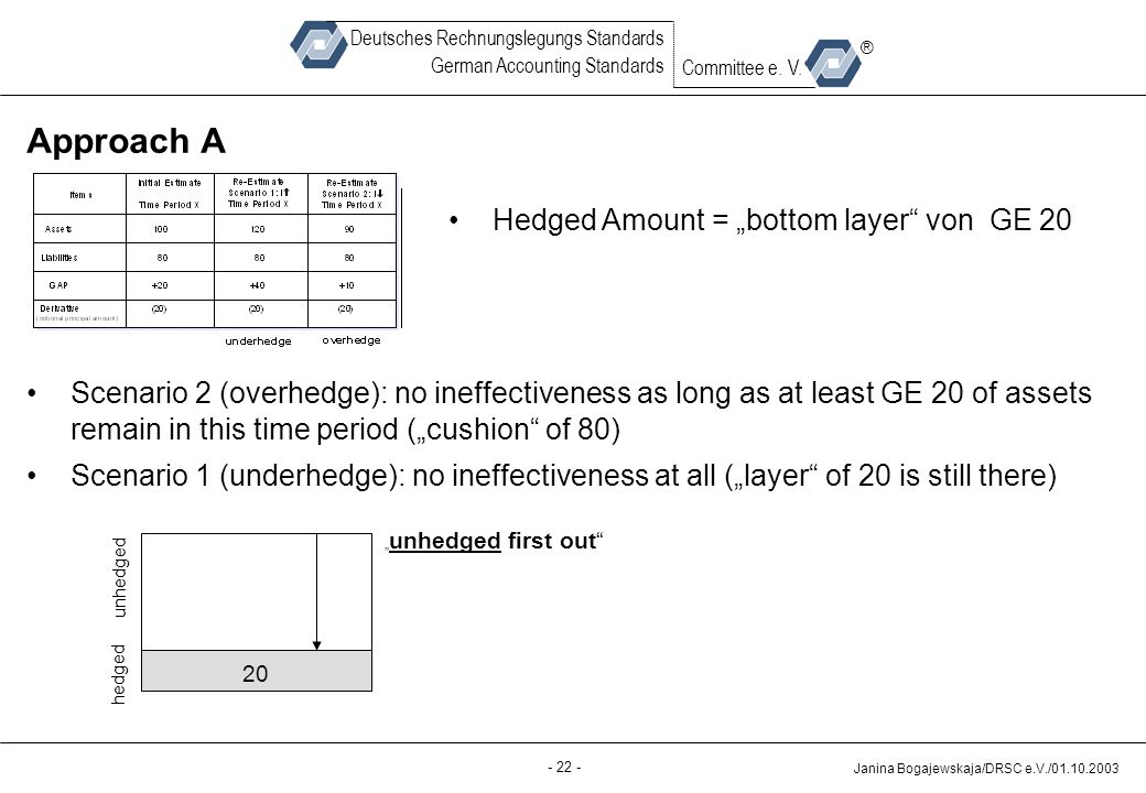 "Approach A Hedged Amount = ""bottom layer von GE 20"