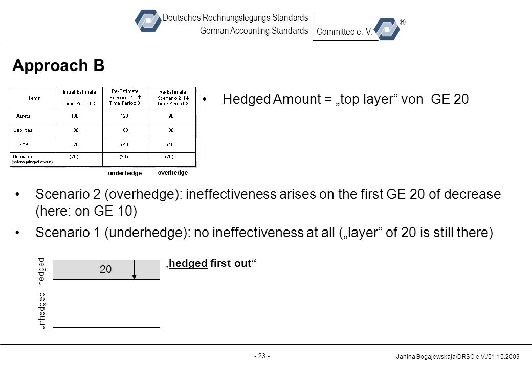 "Approach B Hedged Amount = ""top layer von GE 20"