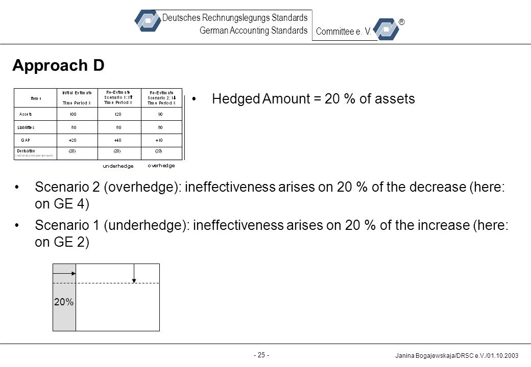 Approach D Hedged Amount = 20 % of assets