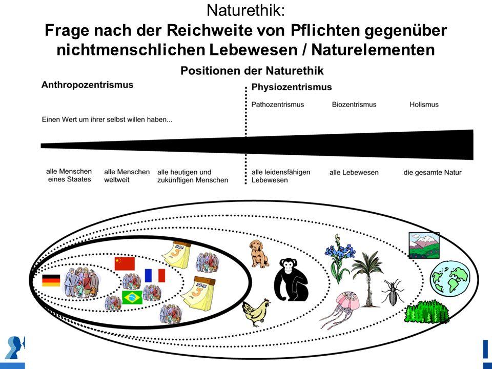 Naturethik: Frage nach der Reichweite von Pflichten gegenüber nichtmenschlichen Lebewesen / Naturelementen