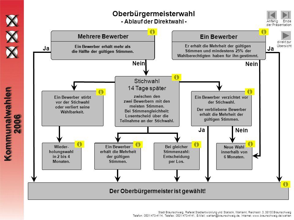 Oberbürgermeisterwahl - Ablauf der Direktwahl -