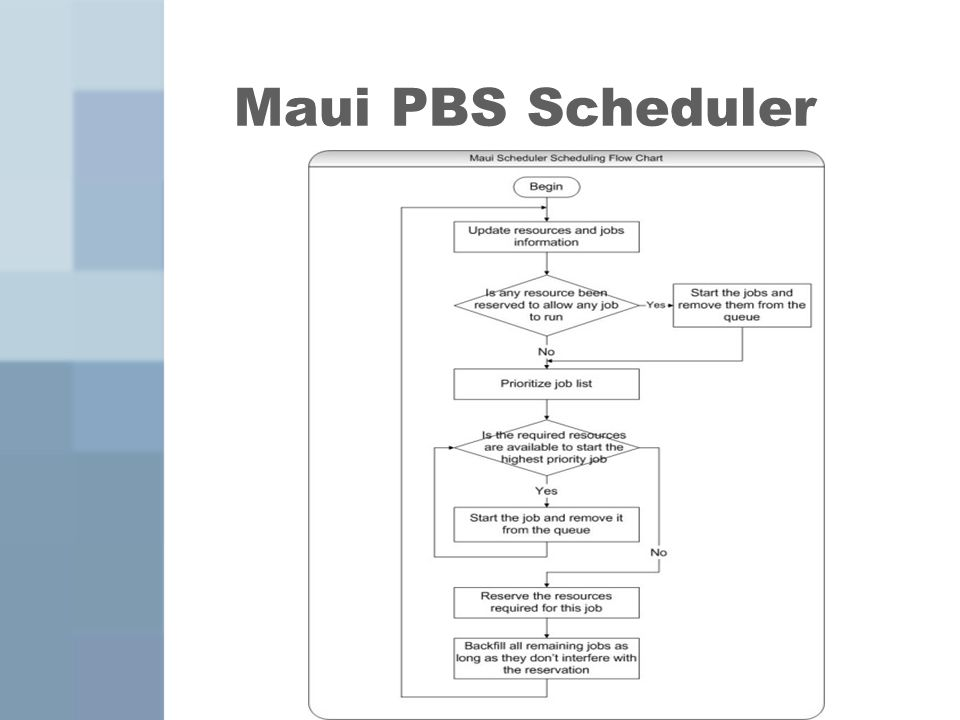 Maui PBS Scheduler