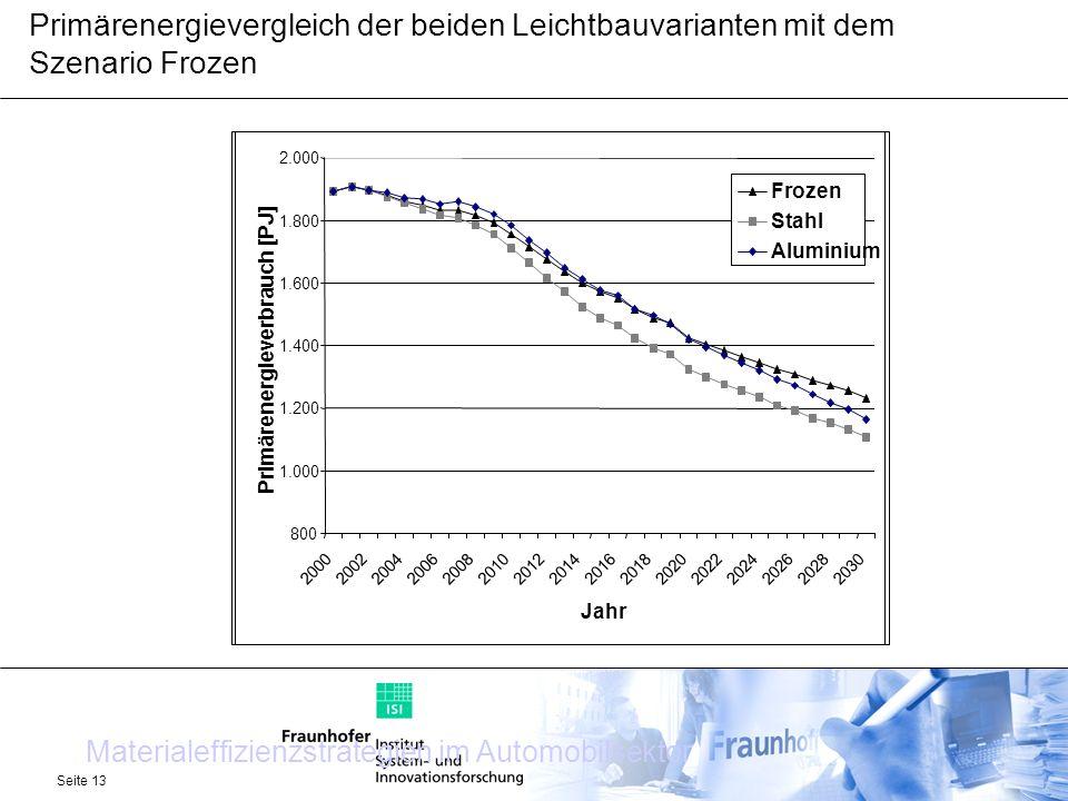 Materialeffizienzstrategien im Automobilsektor