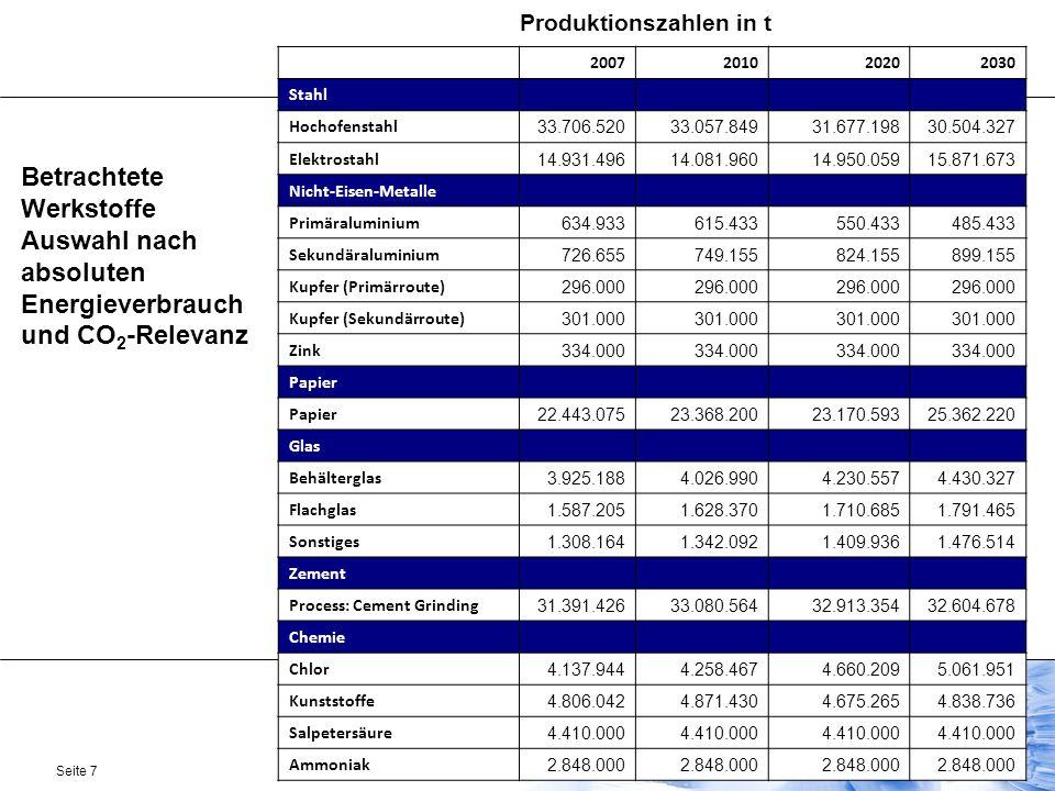 Produktionszahlen in t