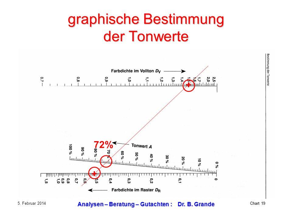 graphische Bestimmung der Tonwerte