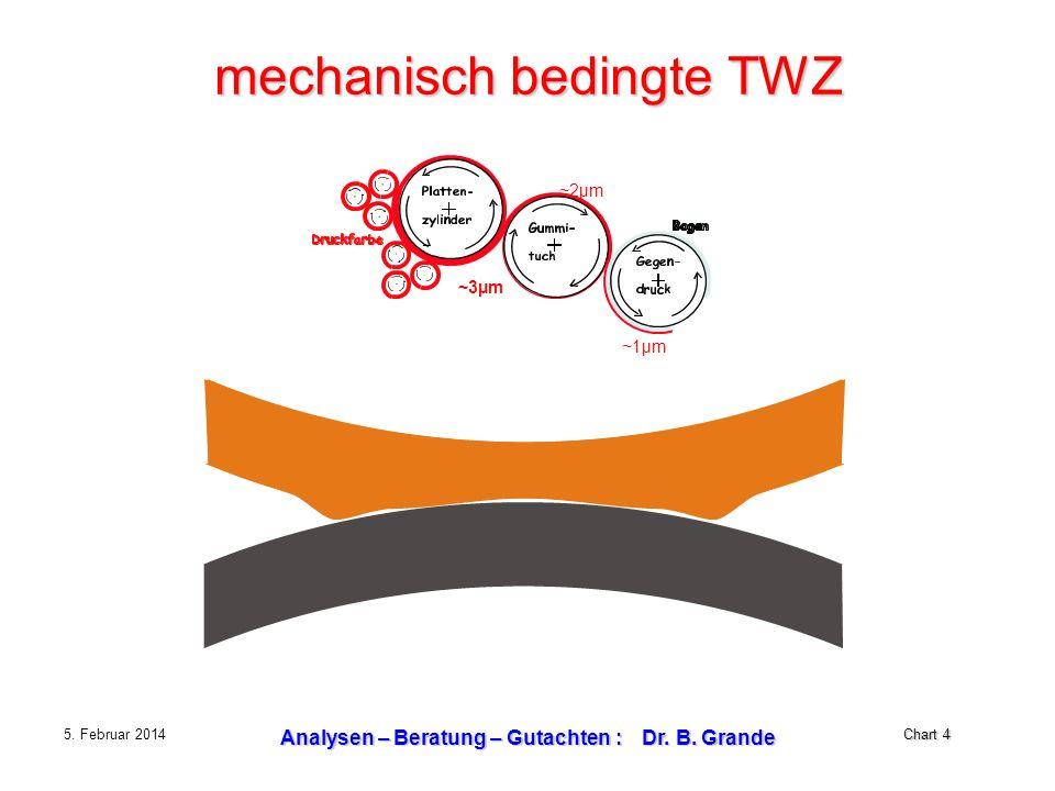 mechanisch bedingte TWZ