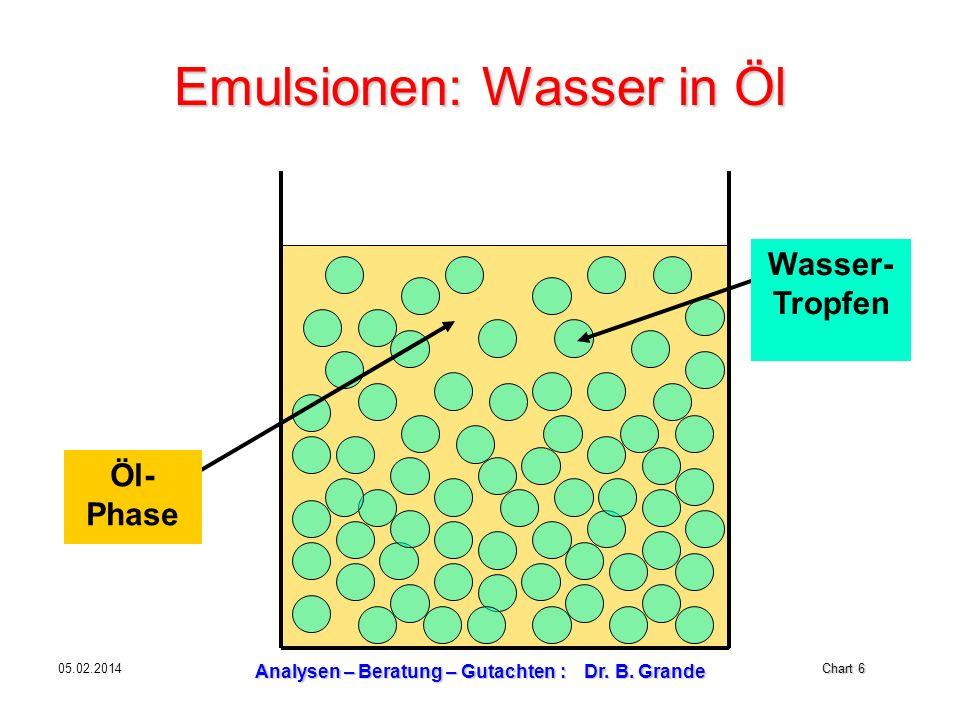 Emulsionen: Wasser in Öl