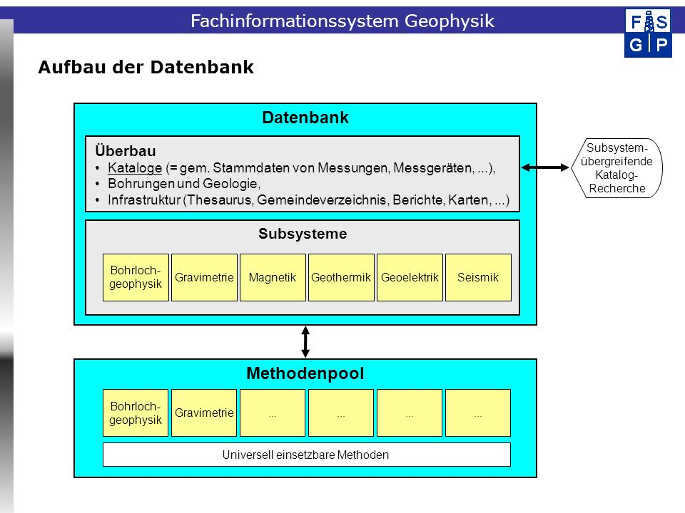 Datenbank Methodenpool