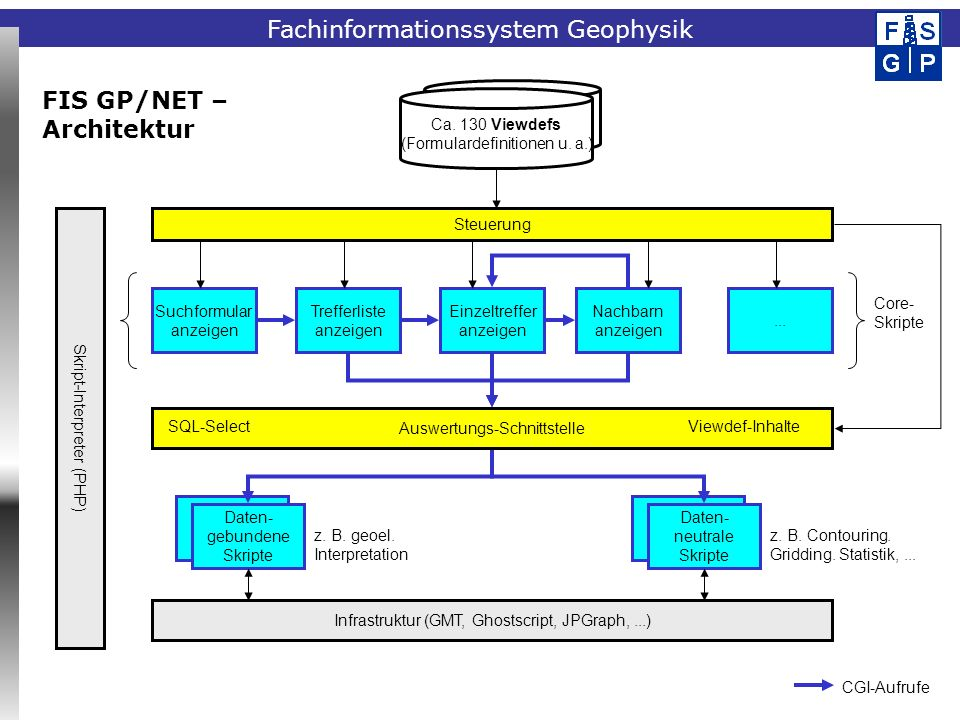 FIS GP/NET – Architektur Ca. 130 Viewdefs (Formulardefinitionen u. a.)