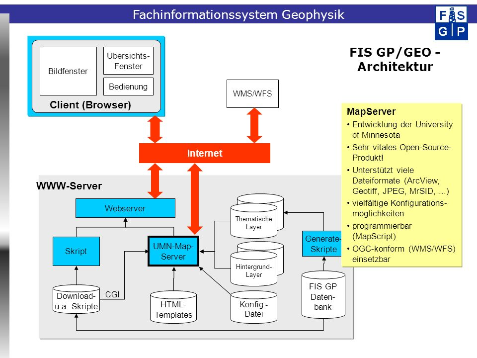 FIS GP/GEO - Architektur