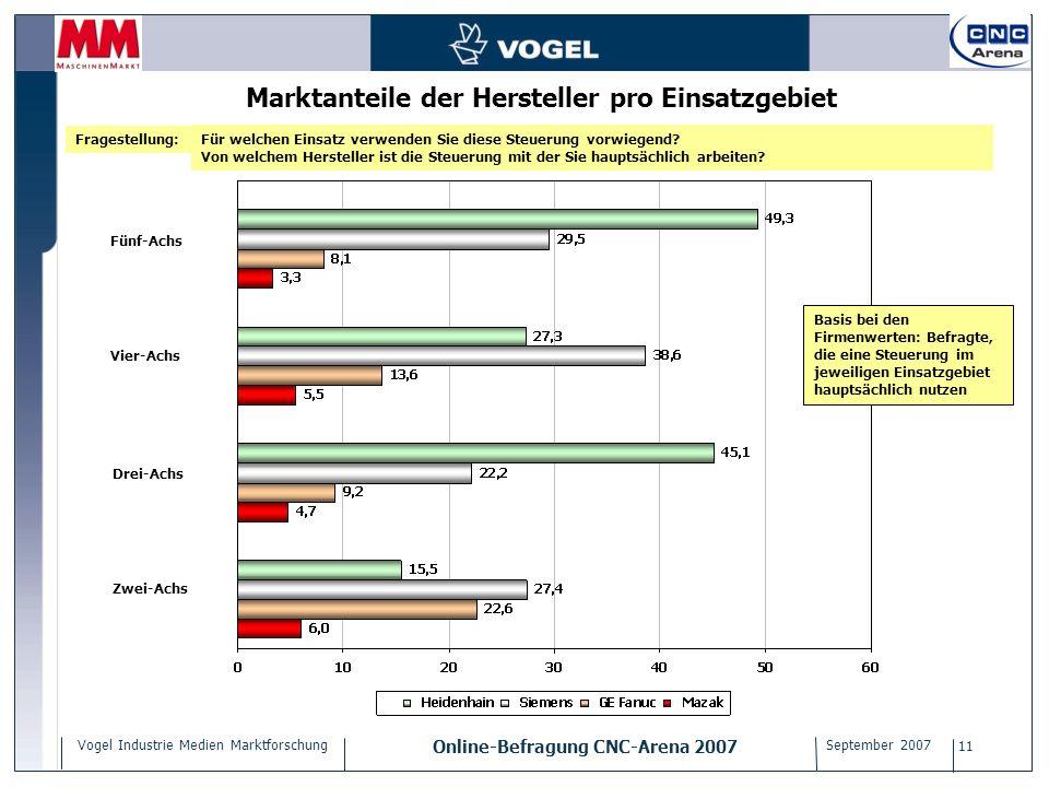 Marktanteile der Hersteller pro Einsatzgebiet