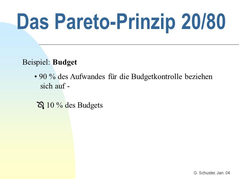 Das Pareto-Prinzip 20/80 Beispiel: Budget