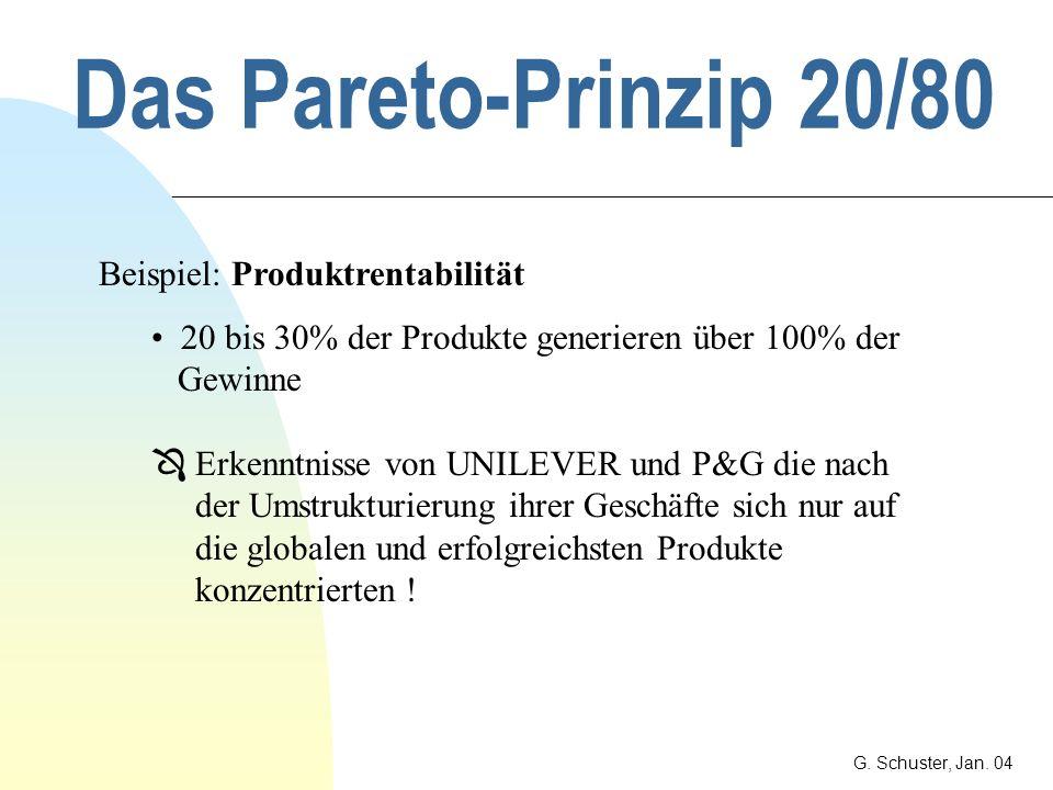 Das Pareto-Prinzip 20/80 Beispiel: Produktrentabilität