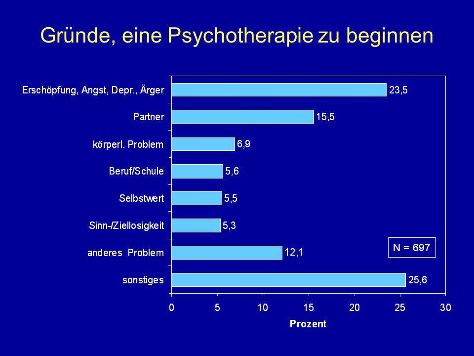 Gründe, eine Psychotherapie zu beginnen