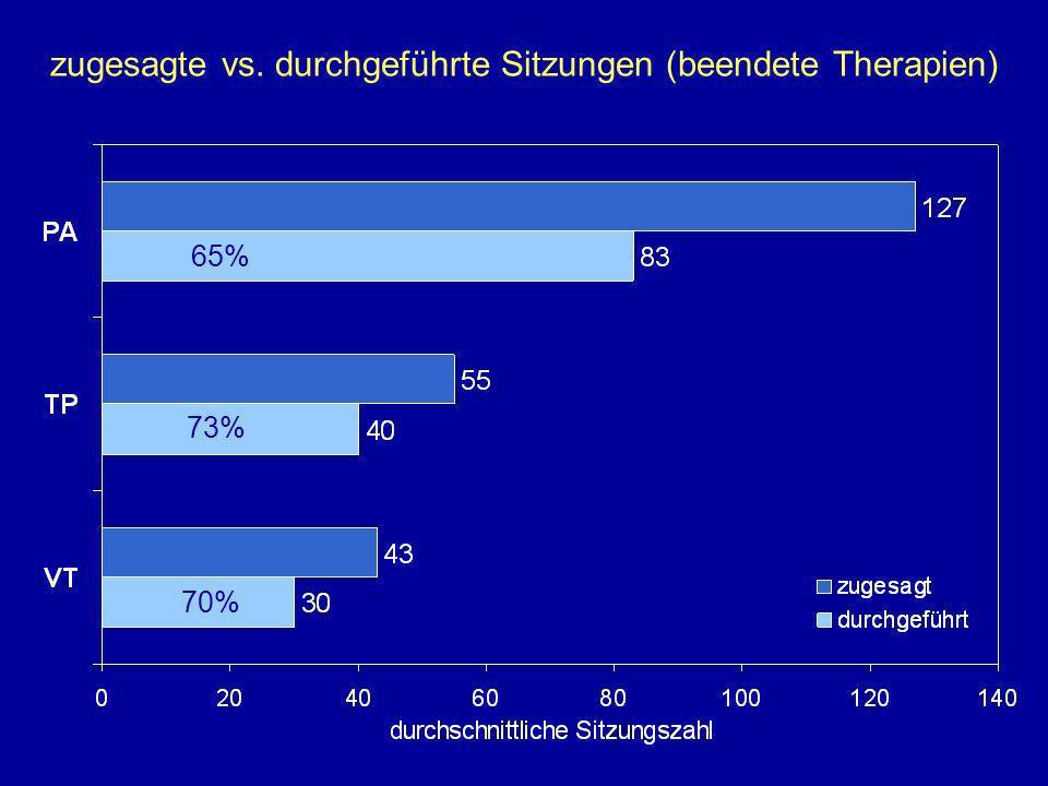 zugesagte vs. durchgeführte Sitzungen (beendete Therapien)