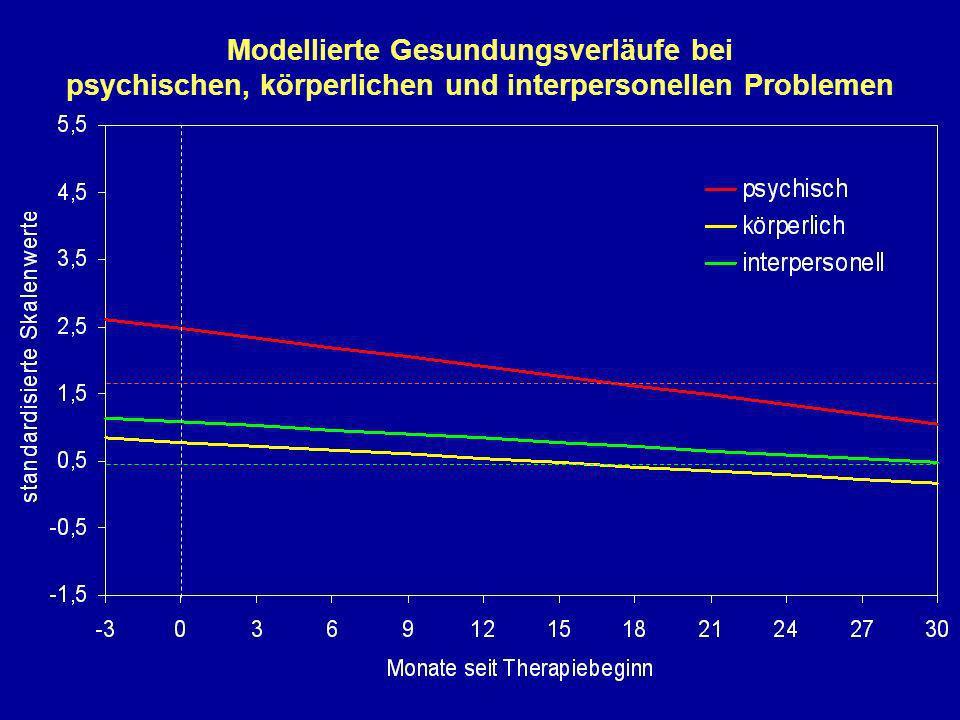 Modellierte Gesundungsverläufe bei psychischen, körperlichen und interpersonellen Problemen