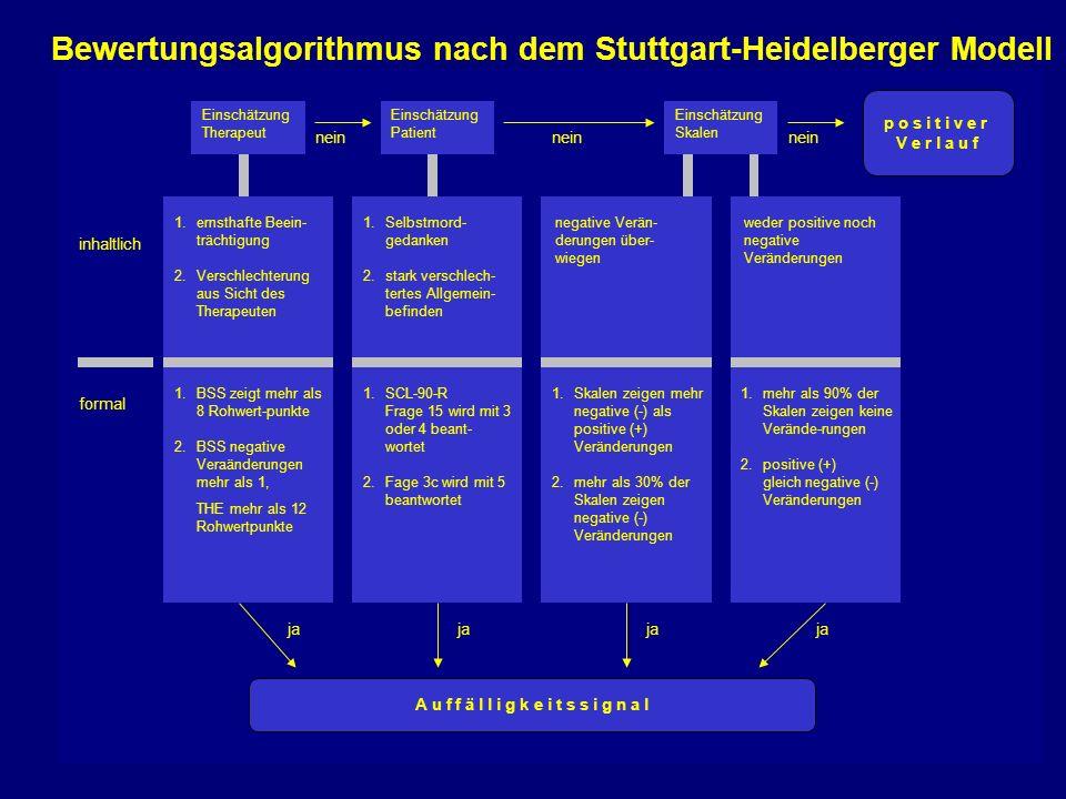 Bewertungsalgorithmus nach dem Stuttgart-Heidelberger Modell