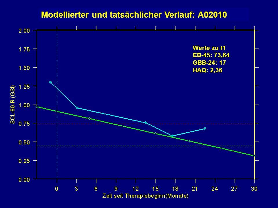 Modellierter und tatsächlicher Verlauf: A02010