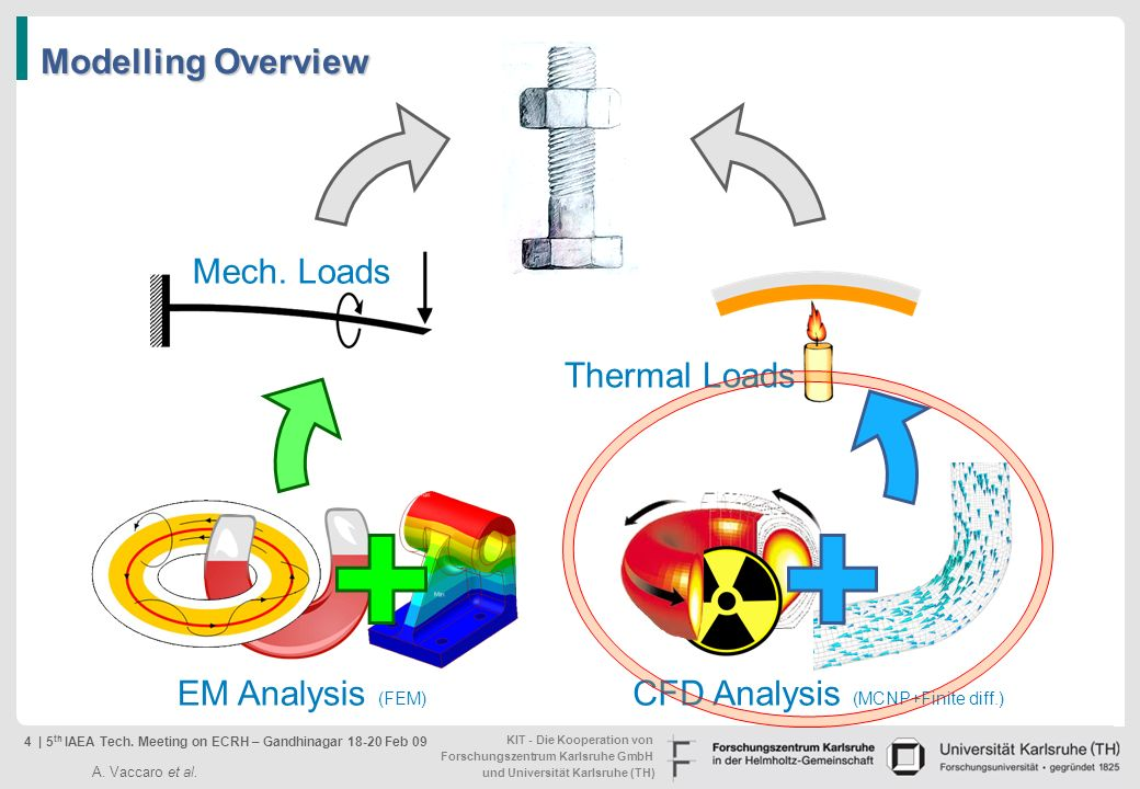 CFD Analysis (MCNP+Finite diff.)