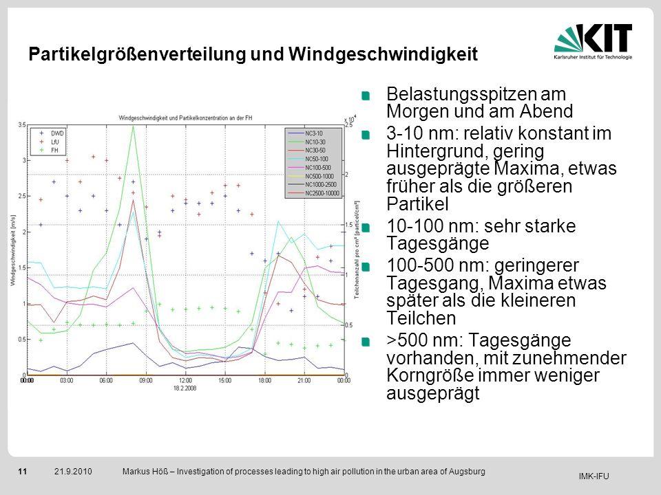 Partikelgrößenverteilung und Windgeschwindigkeit