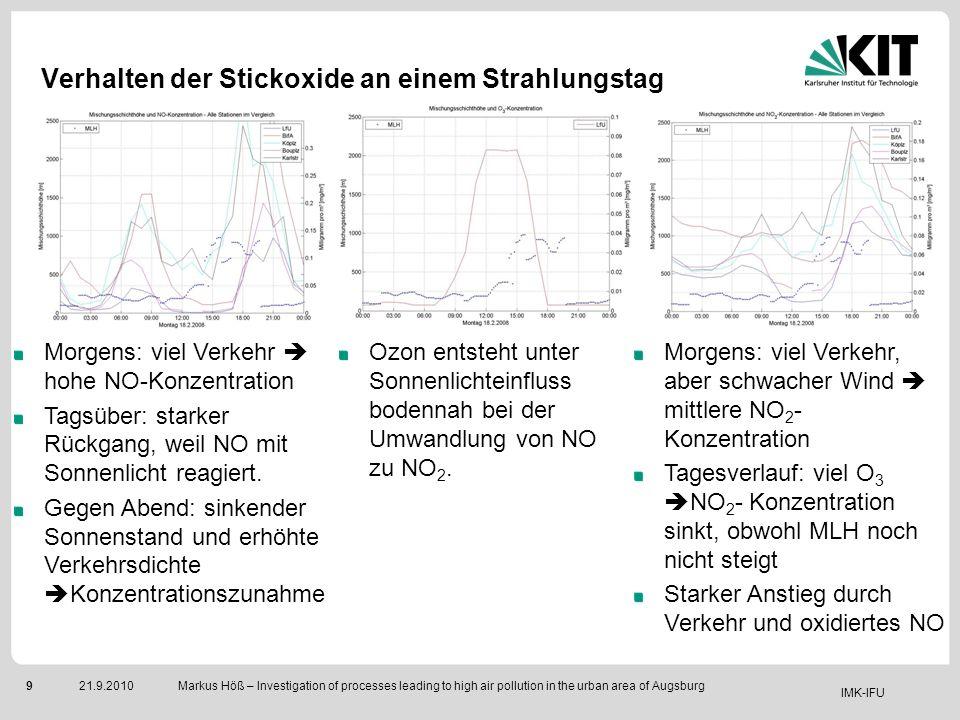 Verhalten der Stickoxide an einem Strahlungstag