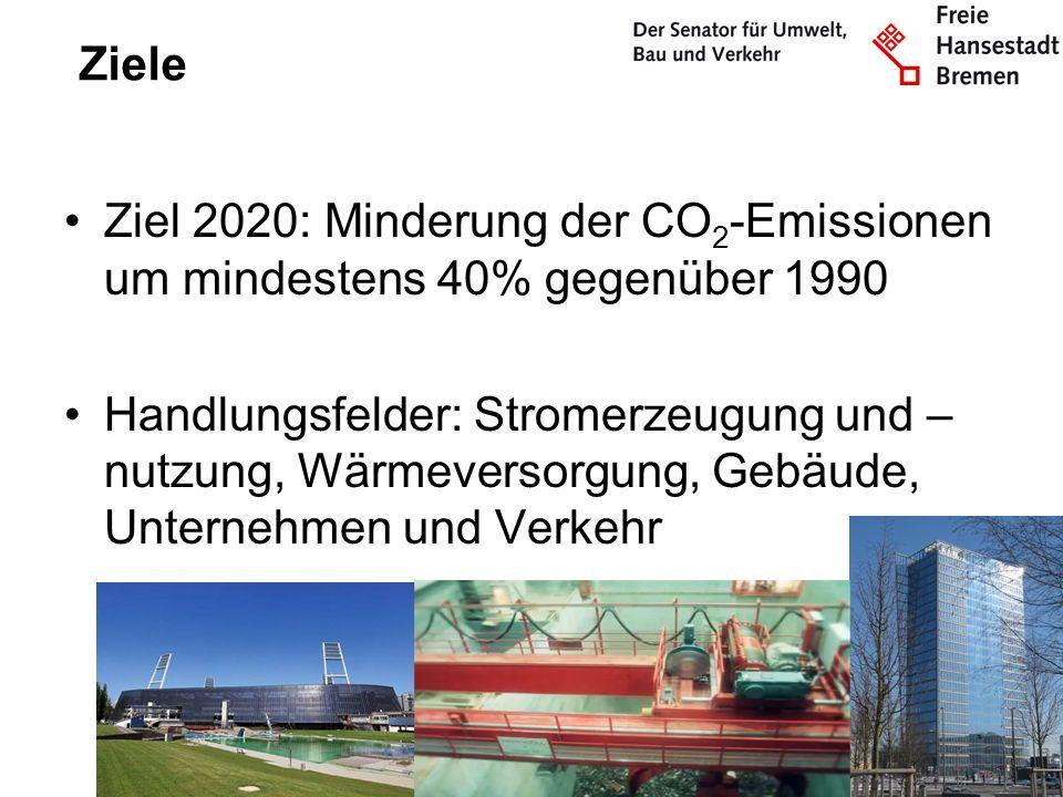 Ziele Ziel 2020: Minderung der CO2-Emissionen um mindestens 40% gegenüber 1990.
