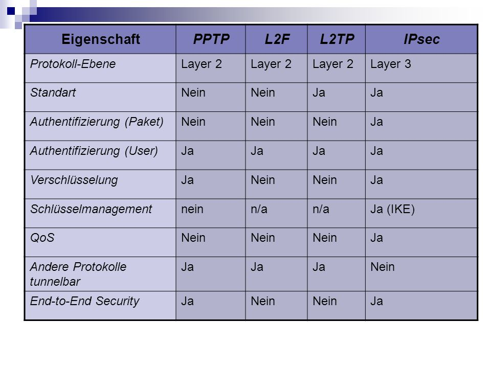 Eigenschaft PPTP L2F L2TP IPsec Protokoll-Ebene Layer 2 Layer 3