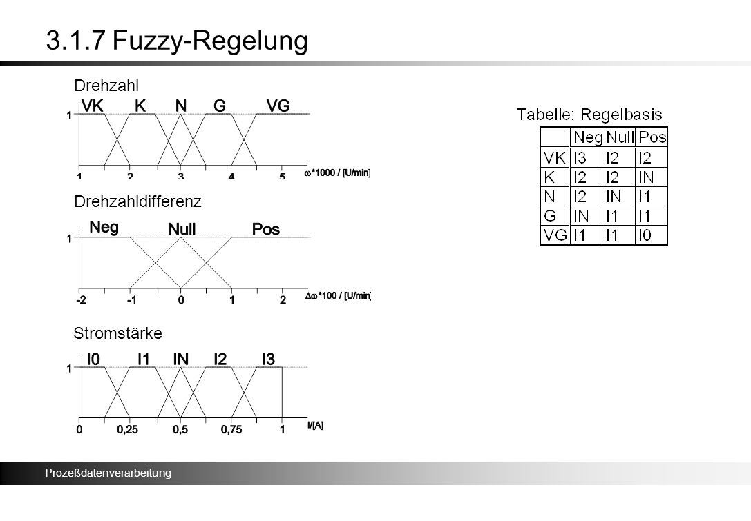 3.1.7 Fuzzy-Regelung Drehzahl Drehzahldifferenz Stromstärke