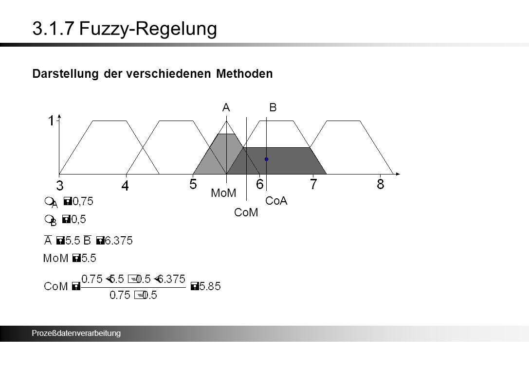 3.1.7 Fuzzy-Regelung Darstellung der verschiedenen Methoden A B MoM