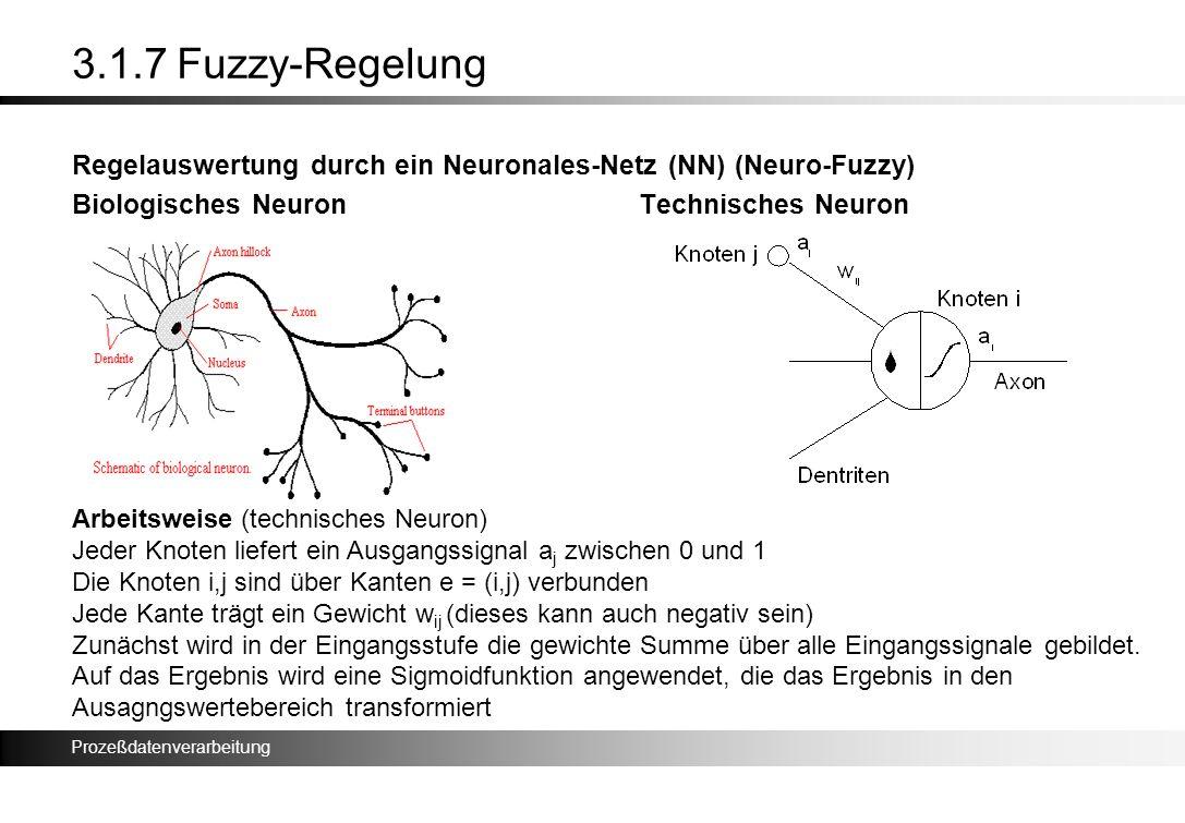 3.1.7 Fuzzy-Regelung Regelauswertung durch ein Neuronales-Netz (NN) (Neuro-Fuzzy) Biologisches Neuron Technisches Neuron.