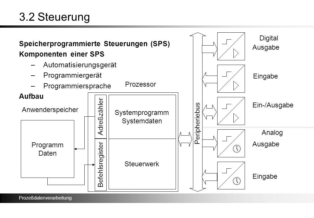 3.2 Steuerung » » Speicherprogrammierte Steuerungen (SPS)