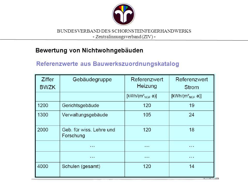 Bewertung von Nichtwohngebäuden
