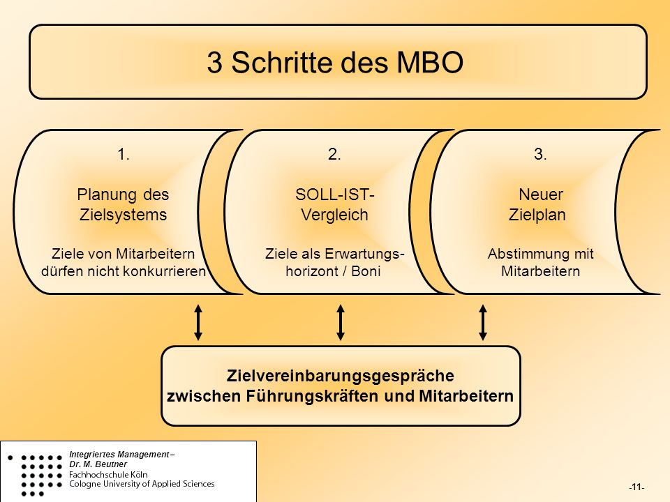 Zielvereinbarungsgespräche zwischen Führungskräften und Mitarbeitern