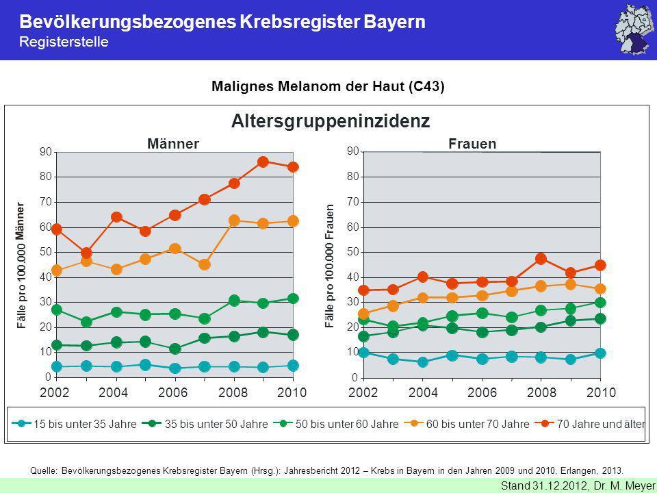 Malignes Melanom der Haut (C43)