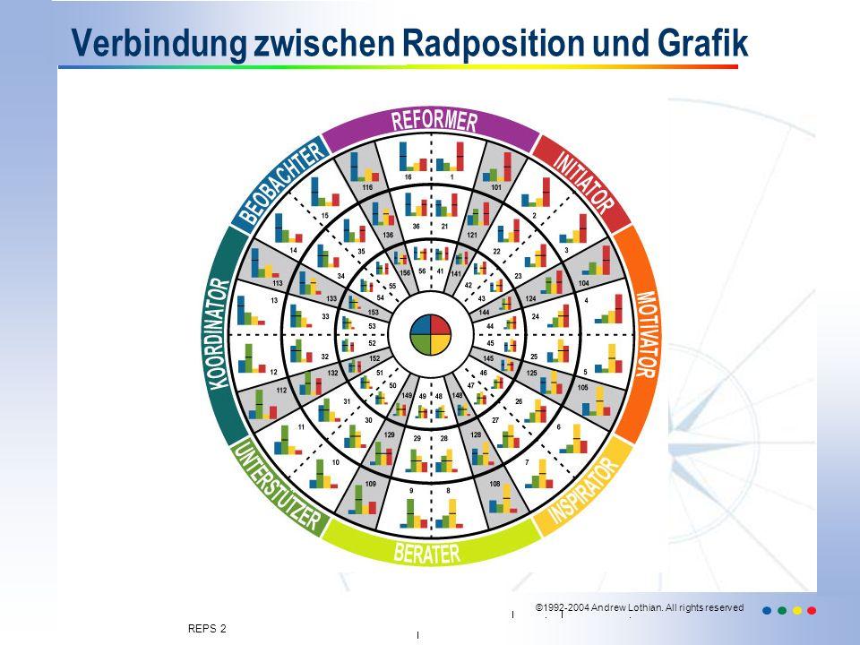 Verbindung zwischen Radposition und Grafik