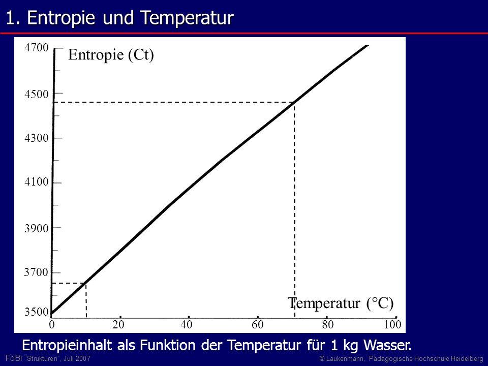 1. Entropie und Temperatur
