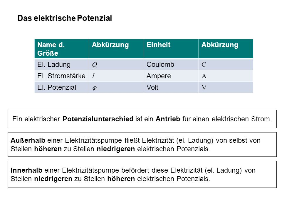 Das elektrische Potenzial