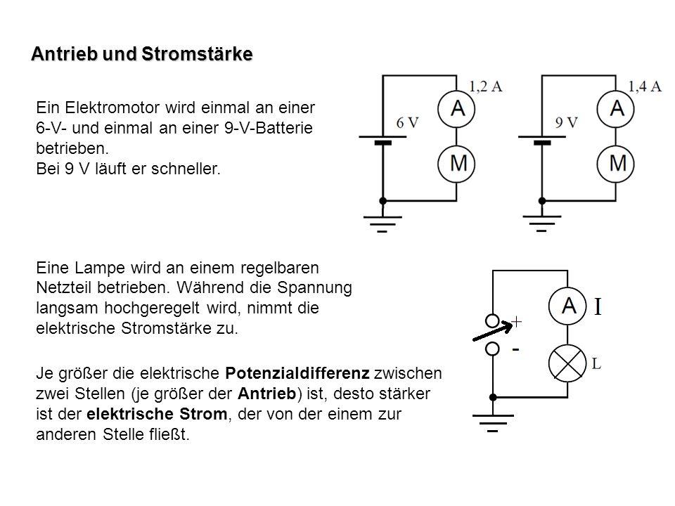 Antrieb und Stromstärke