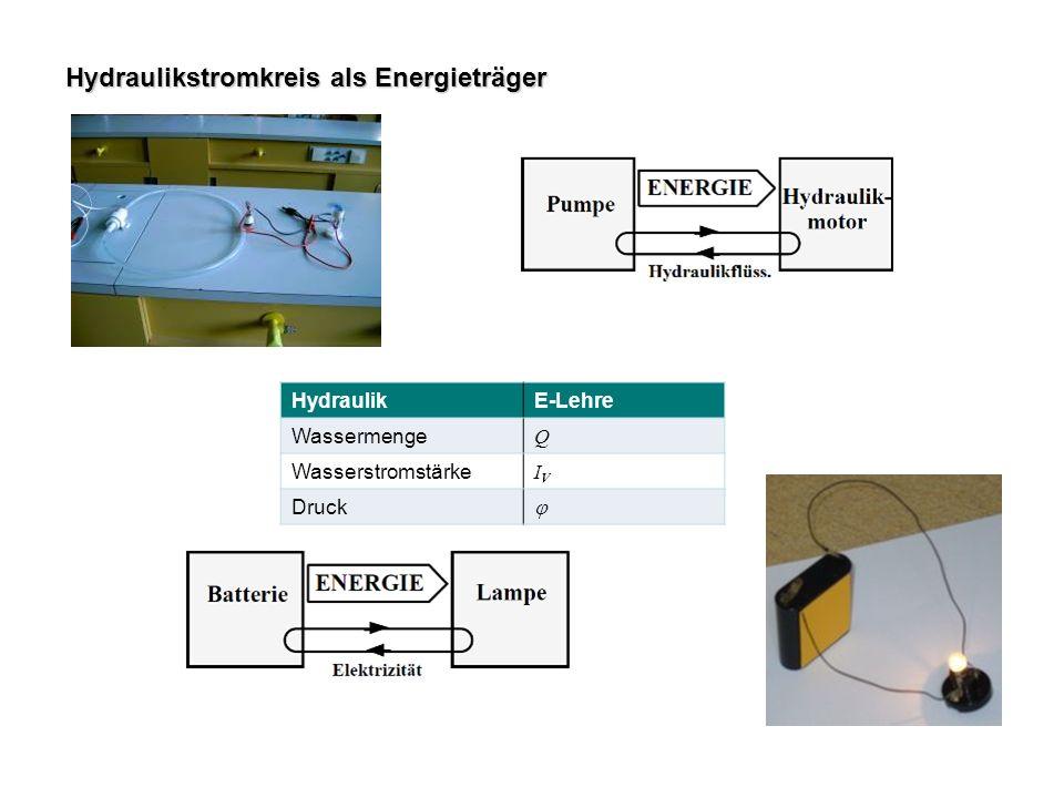 Hydraulikstromkreis als Energieträger