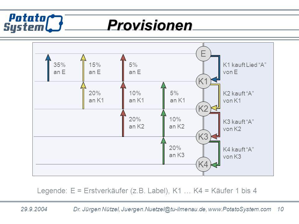 Provisionen E. 35% an E. 15% an E. 20% an K1. 5% an E. 10% an K1. 20% an K2. K1 kauft Lied A von E.