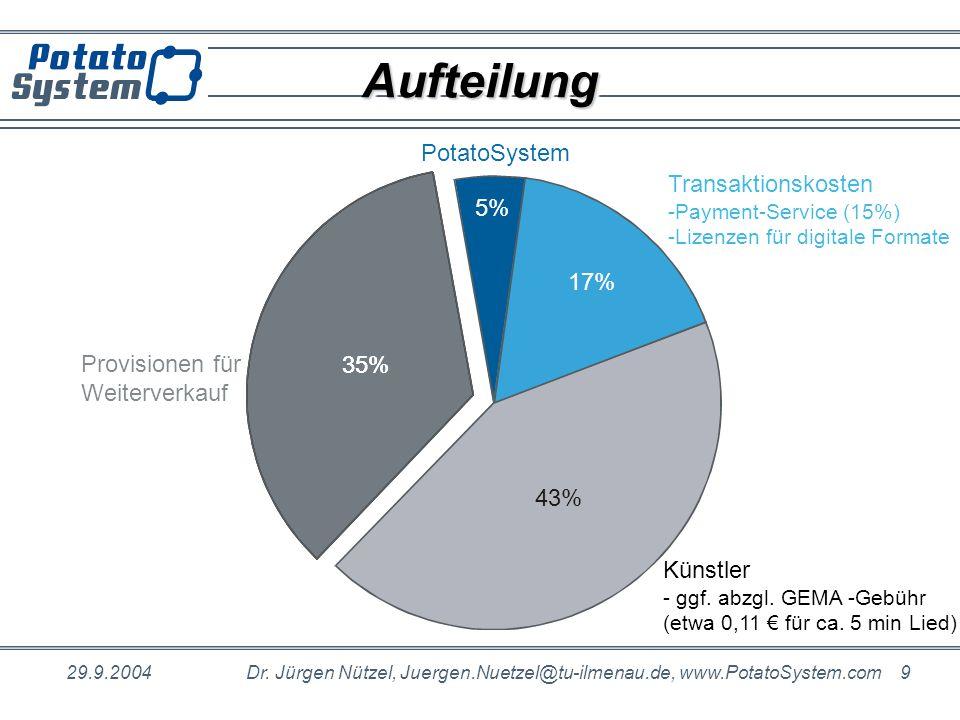 Aufteilung PotatoSystem Transaktionskosten 5% 17% Provisionen für