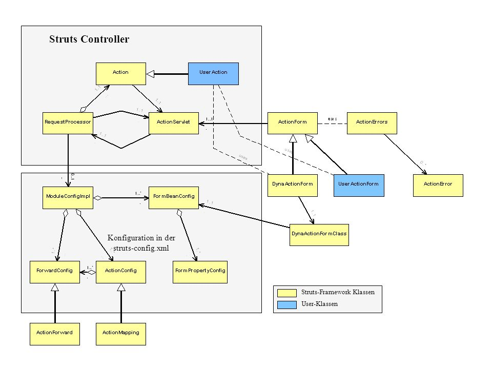 Struts Controller Konfiguration in der struts-config.xml