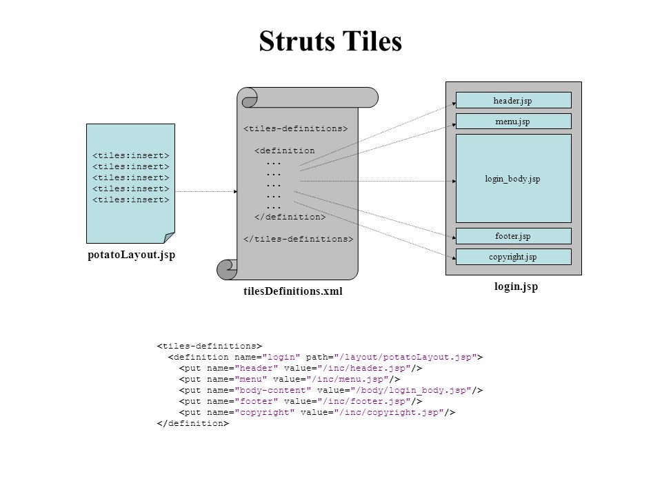 Struts Tiles potatoLayout.jsp login.jsp tilesDefinitions.xml
