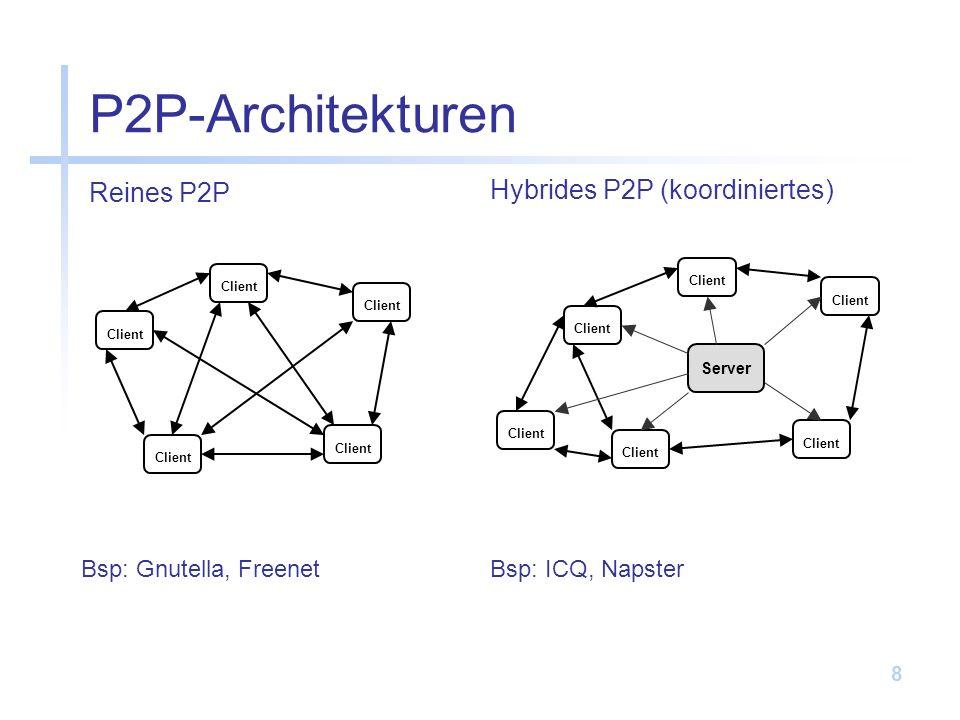 P2P-Architekturen Reines P2P Hybrides P2P (koordiniertes)